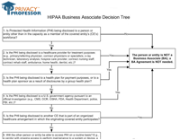 Simbus business associate agreement template 2015 simbus agreement template business associate decision tree flashek Image collections